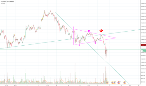 BTCUSD: BTC/USD retesting 11k support very hard