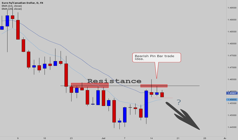 EURCAD: Bearish Pin Bar Trade about to trigger on EURCAD daily chart