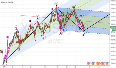 XAGUSD: Long for Silver and Gold, Elliot waves