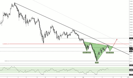 BTCUSD: BTC Best Bullish Scenario / Escenario Ideal