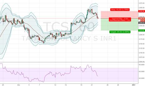 TCS: Short Tcs target of 2150