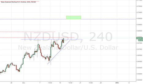 NZDUSD: NZDUSD : Ascending triangle break