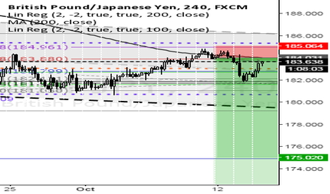 GBPJPY: Short on GJ, good RR, long term profit!