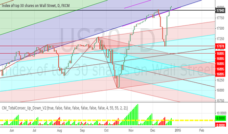 US30: US30- FUTURE PULL BACK SHOULD NOT BE LOWER THAN 17900