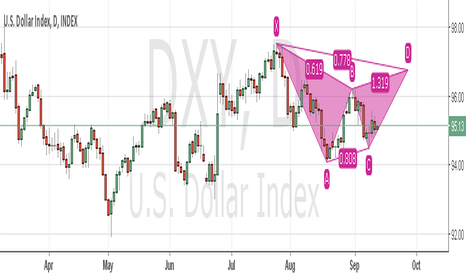 DXY: Long US $ Index