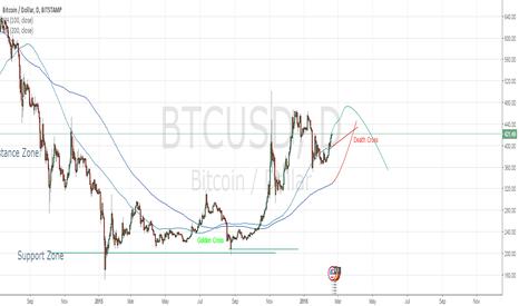 BTCUSD: Upcoming death cross signals potential bear market