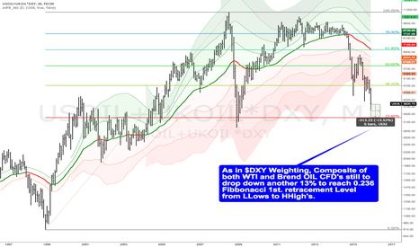 USOIL+UKOIL*DXY: Composite #OIL weightd in $DXY fluctuation -