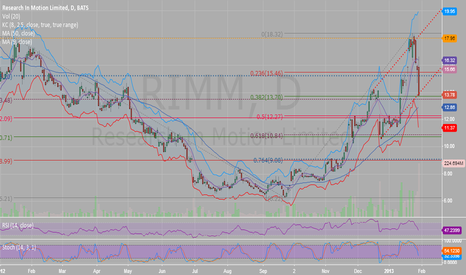 RIMM: Buy on info / Sell on news!