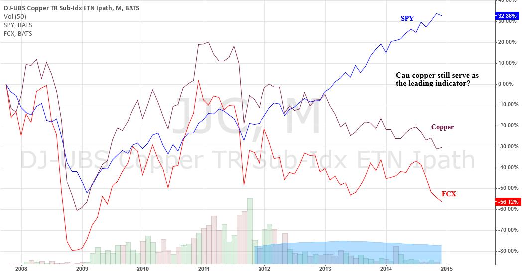 Copper no longer a leading indicator?