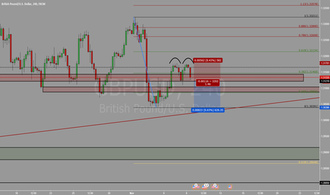GBPUSD: Eve & Eve Pattern Completion Setup