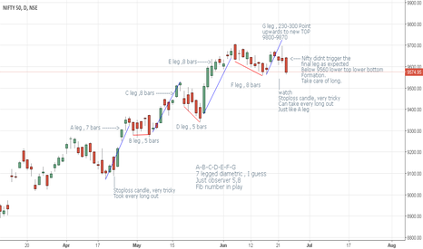 NIFTY: Nifty view ....Continued from previous post