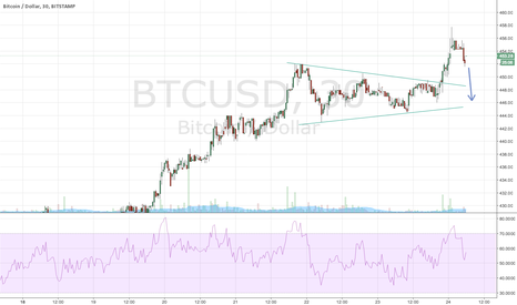 BTCUSD: Need to visit 446 first