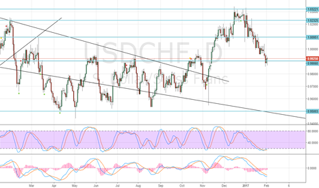 USDCHF: Buy at the upper end of daily candle