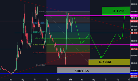 LTCBTC: LITECOIN DOWNTREND TO CONTINUE