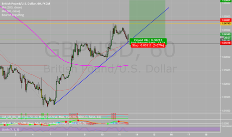 GBPUSD: Long off the trend