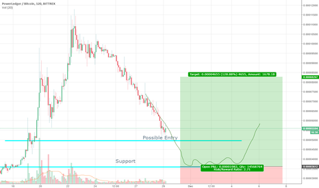 POWRBTC: Power Diving to Support Line