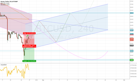 BTCUSD: XBUU15: august bottom, optimistic channel