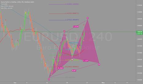EURUSD: EUR/USD Possible scenario