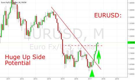 EURUSD: EURUSD: Huge Upside Potential On Asymmetric GDP Growth