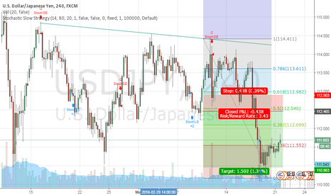USDJPY: go long and short on UJ