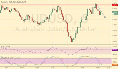 AUDUSD: AUD/USD resistance stood