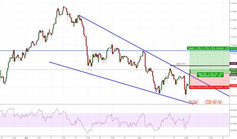 USDJPY: short term USD/JPY long