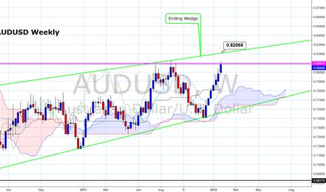 AUDUSD: AUDUSD a monthly close below 0.8100 would confirm a top