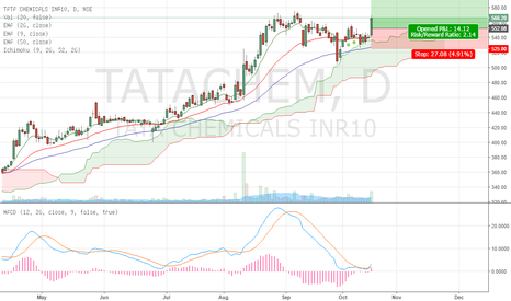 TATACHEM: Tata Chemicals: Something special