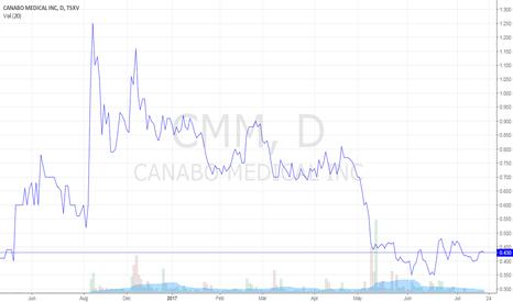CMM: Canabo Medical Inc.