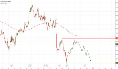 DBD: DBD Diebold Nixdorf Inc. short - at decisive chart level
