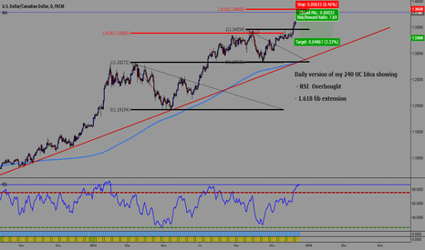 USDCAD: Daily version of my previous UC Short Idea (240m)