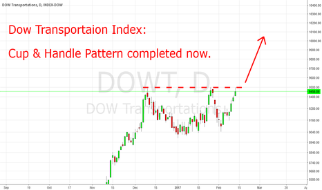 DJT: Dow Transportation: Cup & Handle Pattern Completed Now.
