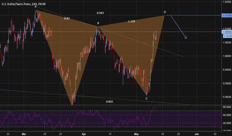 USDCHF: Pesavento Gartley