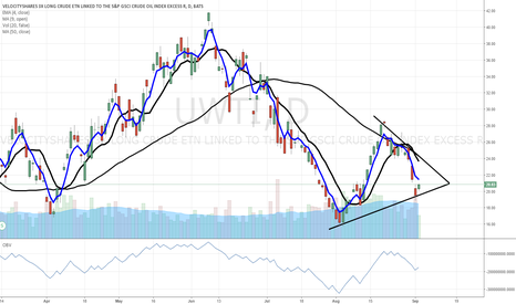 UWTI: $UWTI $USO $UCO - buy zone