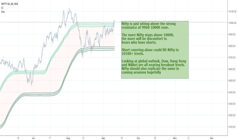 NIFTY: Nifty above 10000 is uncomfortable for Bears.
