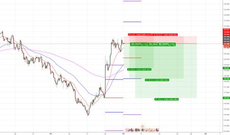 EURJPY: ユーロ円、売り