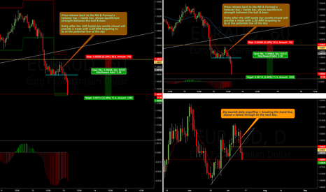 EURAUD: Day trading strategy with daily candles.