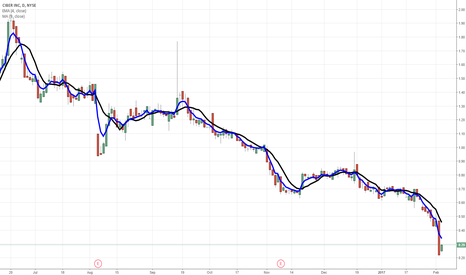 CBR: $CBR recovery move ... but you never know