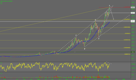 BTCUSD: Bitcoin (BTC) 5 waves completed, due for a pullback