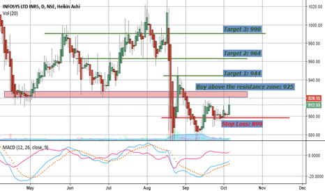 INFY: Infosys at 920. Buy for targets of 944, 964 and 990. SL 899