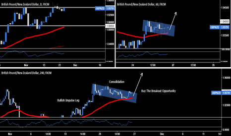 GBPNZD: GBP.NZD - Buy The Breakout Opportunity