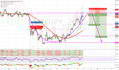 NZDJPY: Strong resistance on 82.000 in sight
