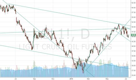 CL1!: crude