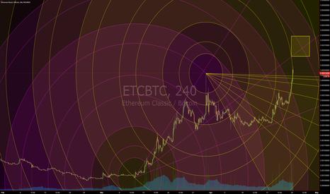 ETCBTC: Retrace for W4 (Circular Geometry)