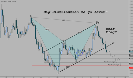 EURUSD: Just a thought of possible distribution in Euro