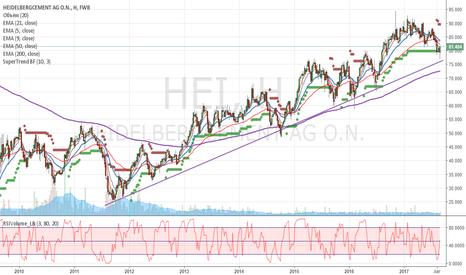 HEI: Хорошо читаемая линия тренда