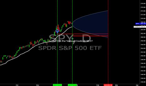 SPY: SPY/QQQ - Feb.'18 Vertical Spread Pairs Trade (SPY side)