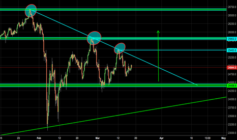 US30USD: US Wall Street.CAN WE GO LONG?