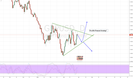 GBPUSD: Pennant forming on GBPUSD