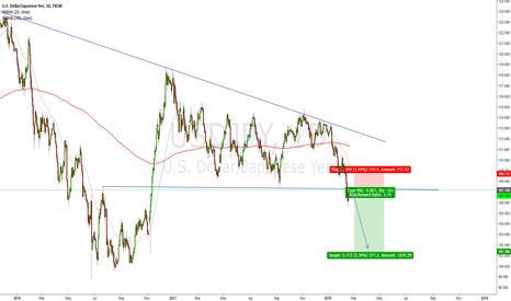 USDJPY: USDJPY LOOKING LIKE IT WANTS TO DROP.